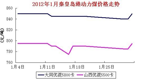 2012年1月秦皇岛港动力煤价格走势